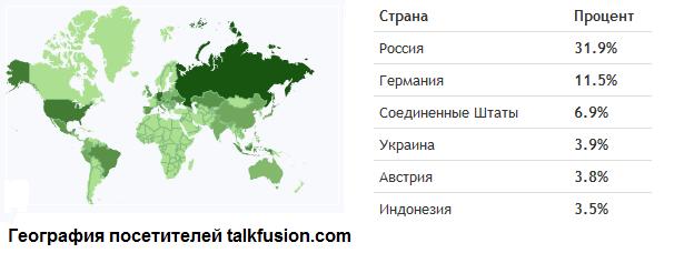 География посетителей официального сайта Talk Fusion