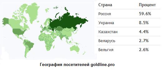 География посетителей GoldLine.pro