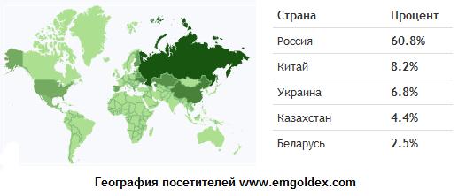 георафия посетителей www.emgoldex.com