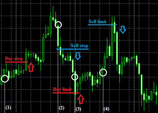 What is a sell limit order forex